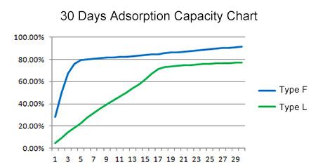 Desiccant Adsorption Capacity